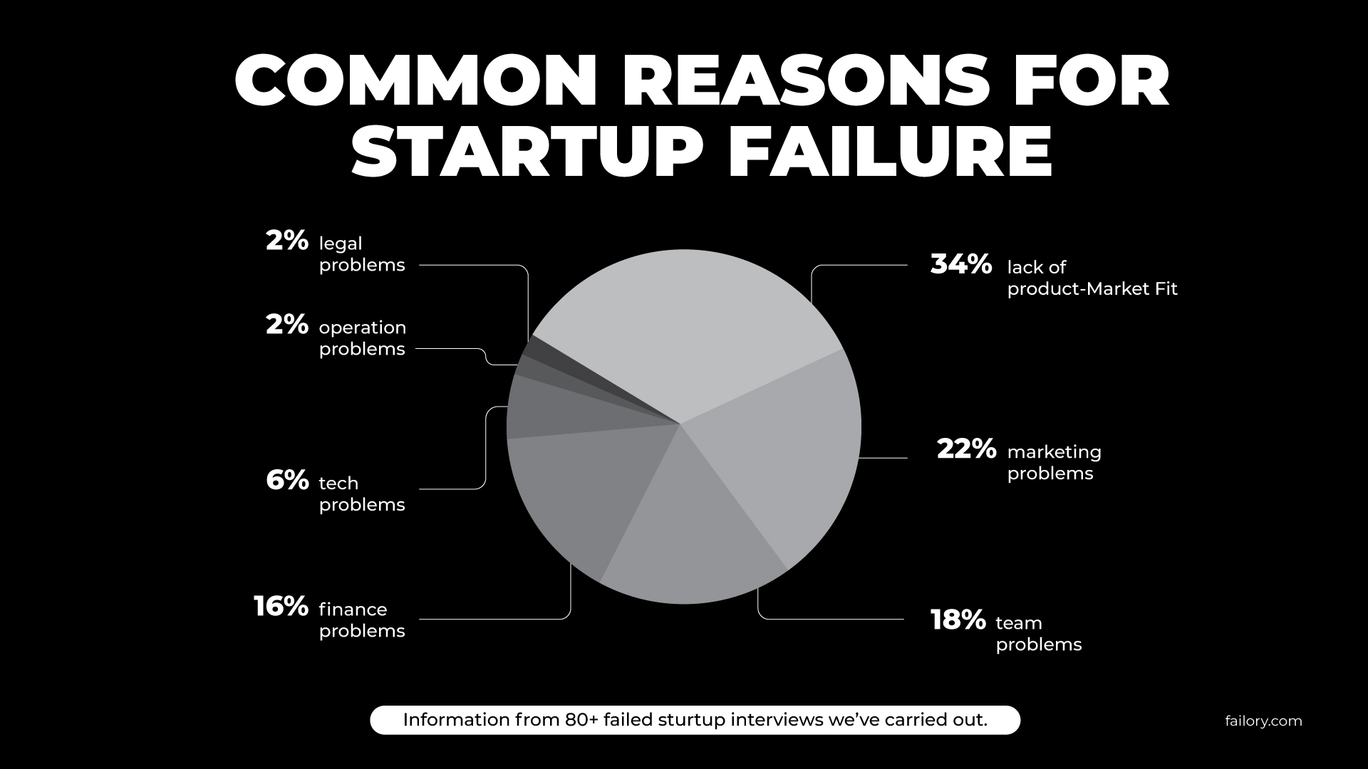 Surviving the Wild: Increasing Your Startup's Chances of Success