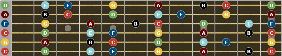 All natural notes on the fretboard in drop c tuning