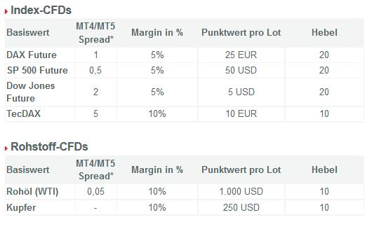 Index-CFDs Konditionen bei QTrade Broker