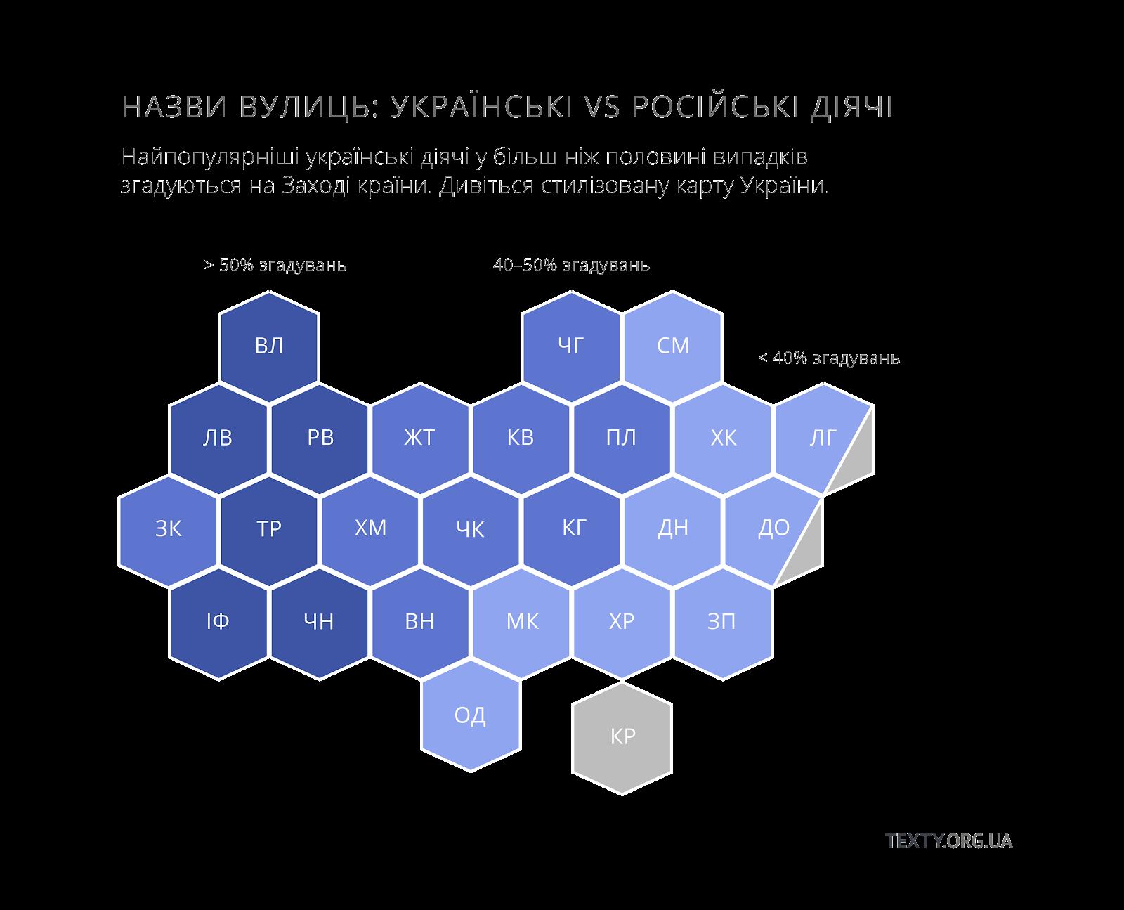 Українські та російські іменні вулиці на капрті України