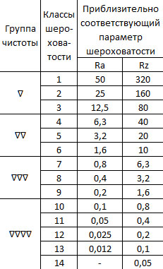 Соотношения параметров и классов шероховатости, групп чистоты