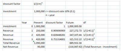NPV Calculation, Net Present Value