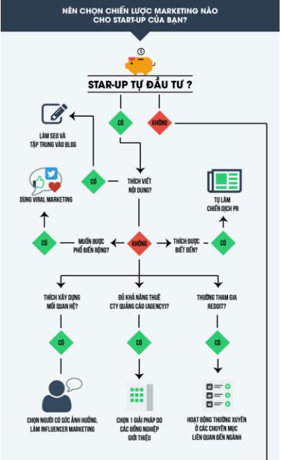 [Infographic] Đi Tìm Chiến Lược Marketing Tốt Nhất Cho Start-Up