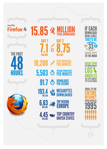 Firefox 4 download