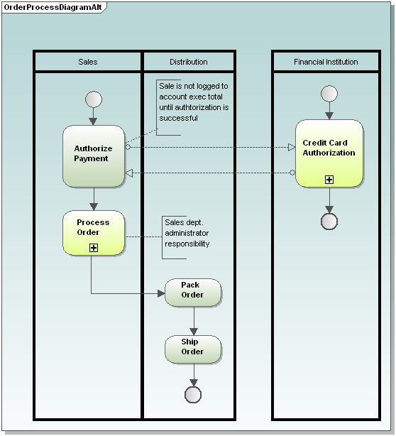 BPMN diagram in Altova UModel with all layers visible