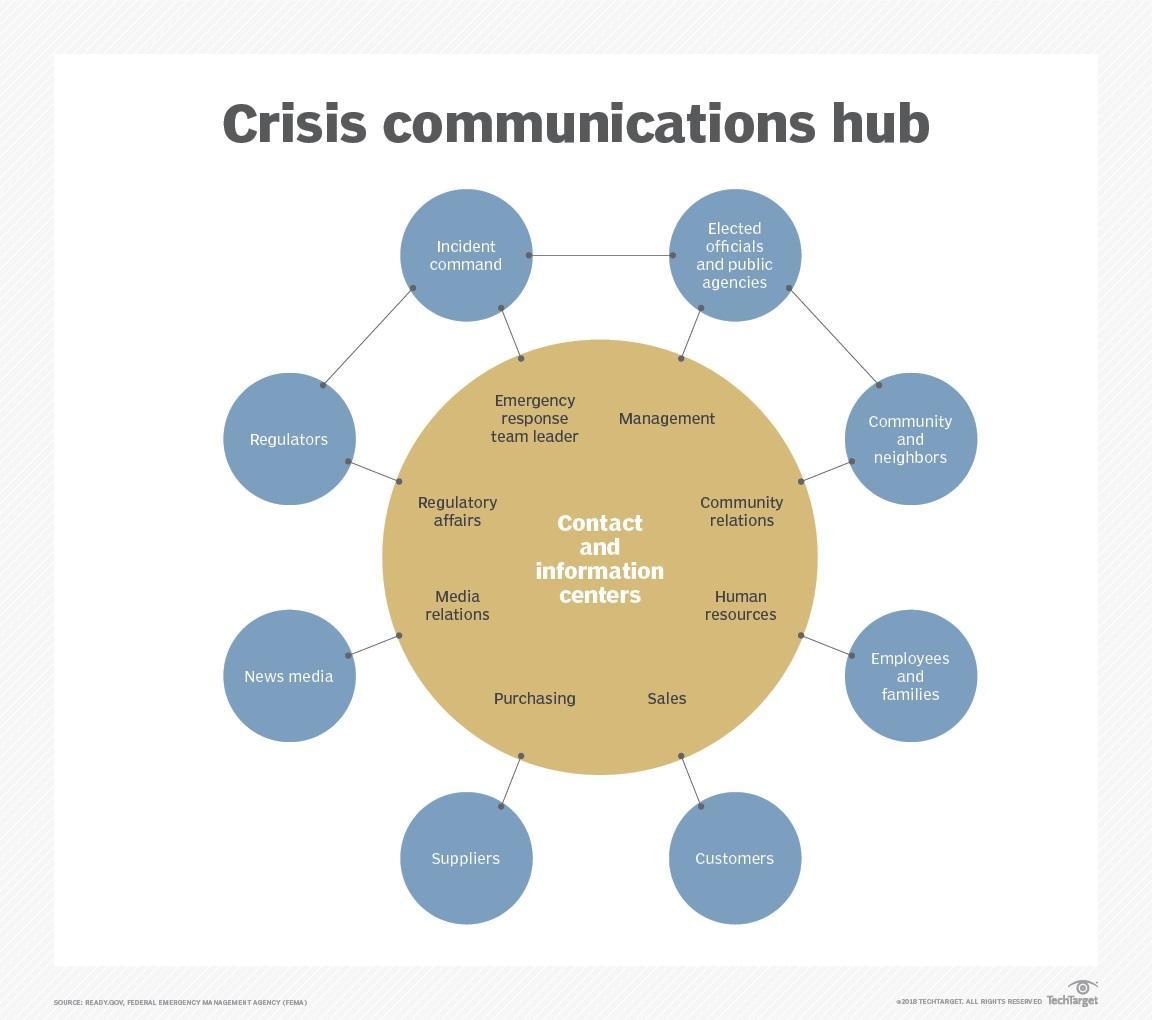 Chart, bubble chart - Crisis communications hub