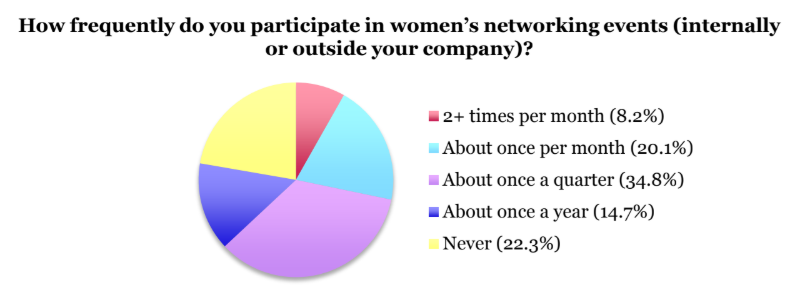 Women in tech networking events