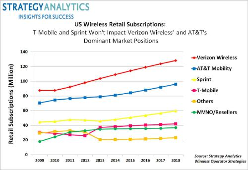 whats better at t or other mobile In wireless, at&t and verizon, which took second place on the clei in wireless, have built a reputation for having better networks than t-mobile and sprint, which came in third and fourth.