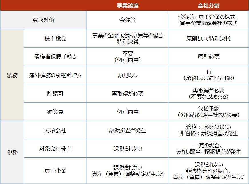 事業譲渡【事業譲渡と会社分割の違い】