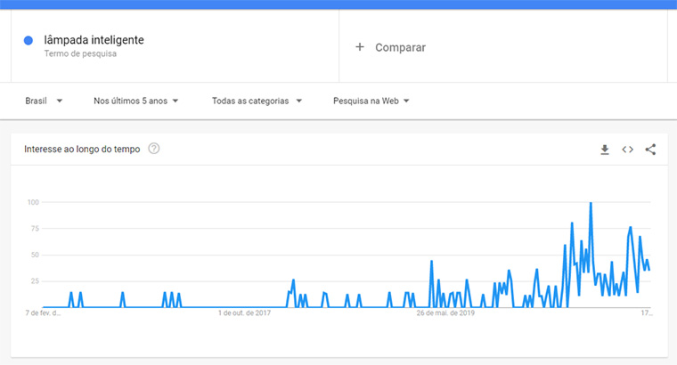 google trends para lâmpada inteligente