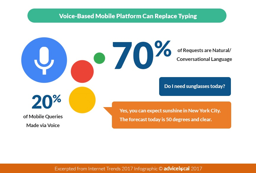 Graphic showing that 70% of searches us conversational language