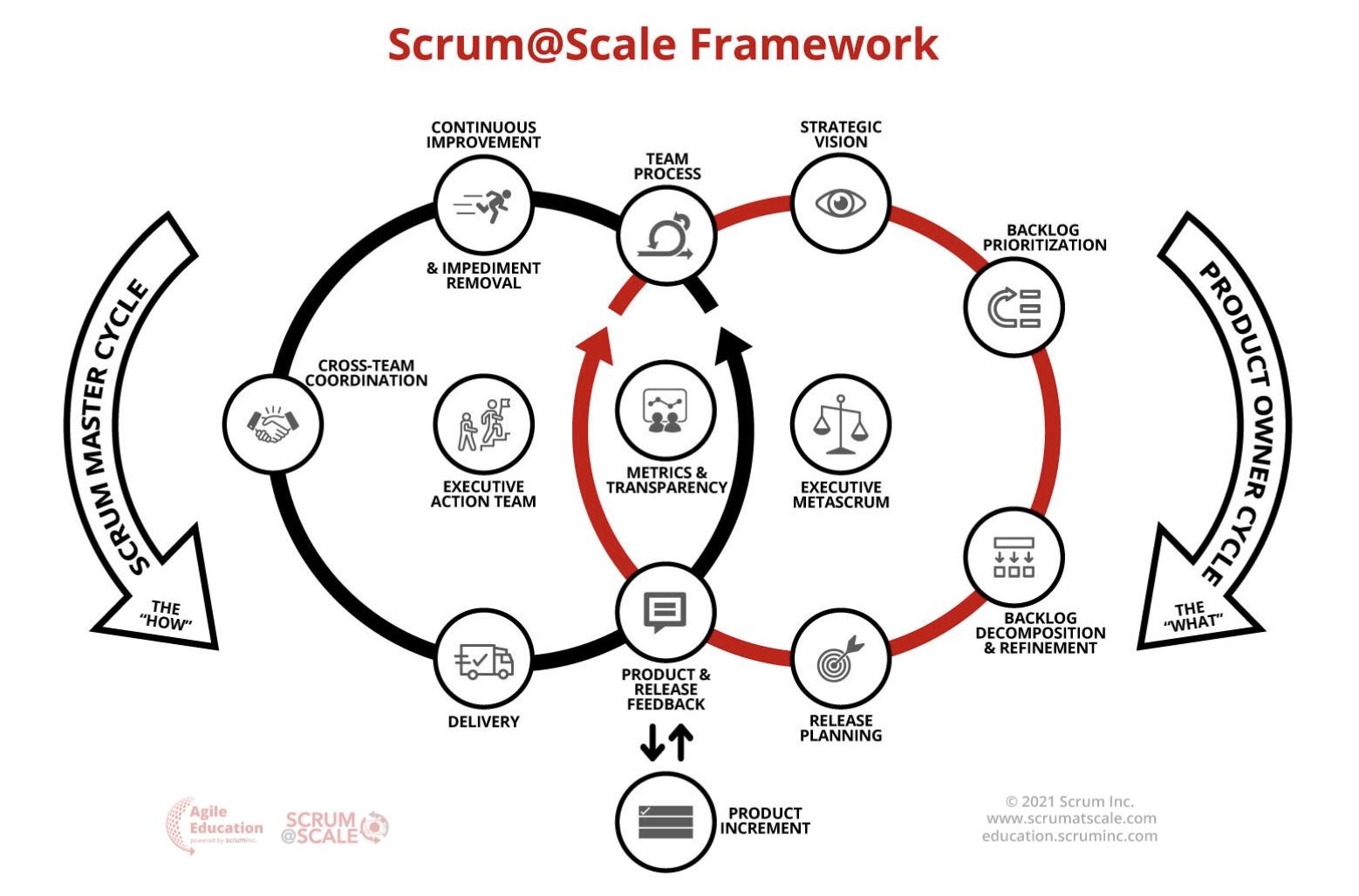 Das Scrum@Scale Framework im Aufbau mit dem Scrum Master Zyklus (schwarz) und Product Owner Zyklus (rot)
