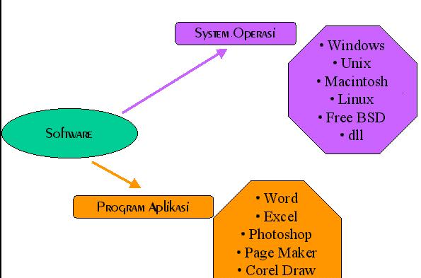 Perbedaan sistem operasi & program aplikasi