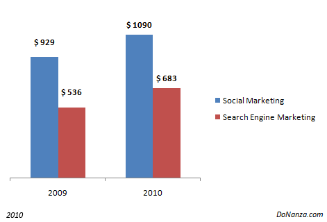 budget on Social media and search engine marketing