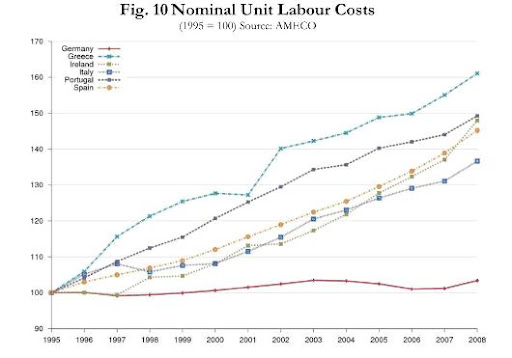 Nominal Unit Labour Costs