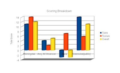 Scores By Category