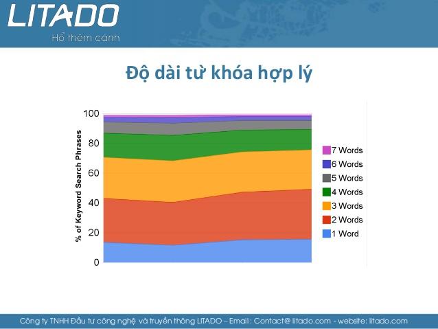 Giáo trình SEO cuả Litado - Bài học SEO nhập môn