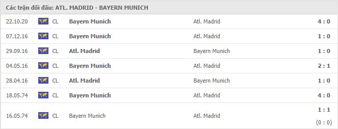 Thành tích đối đầu của Atletico Madrid vs Bayern Munich