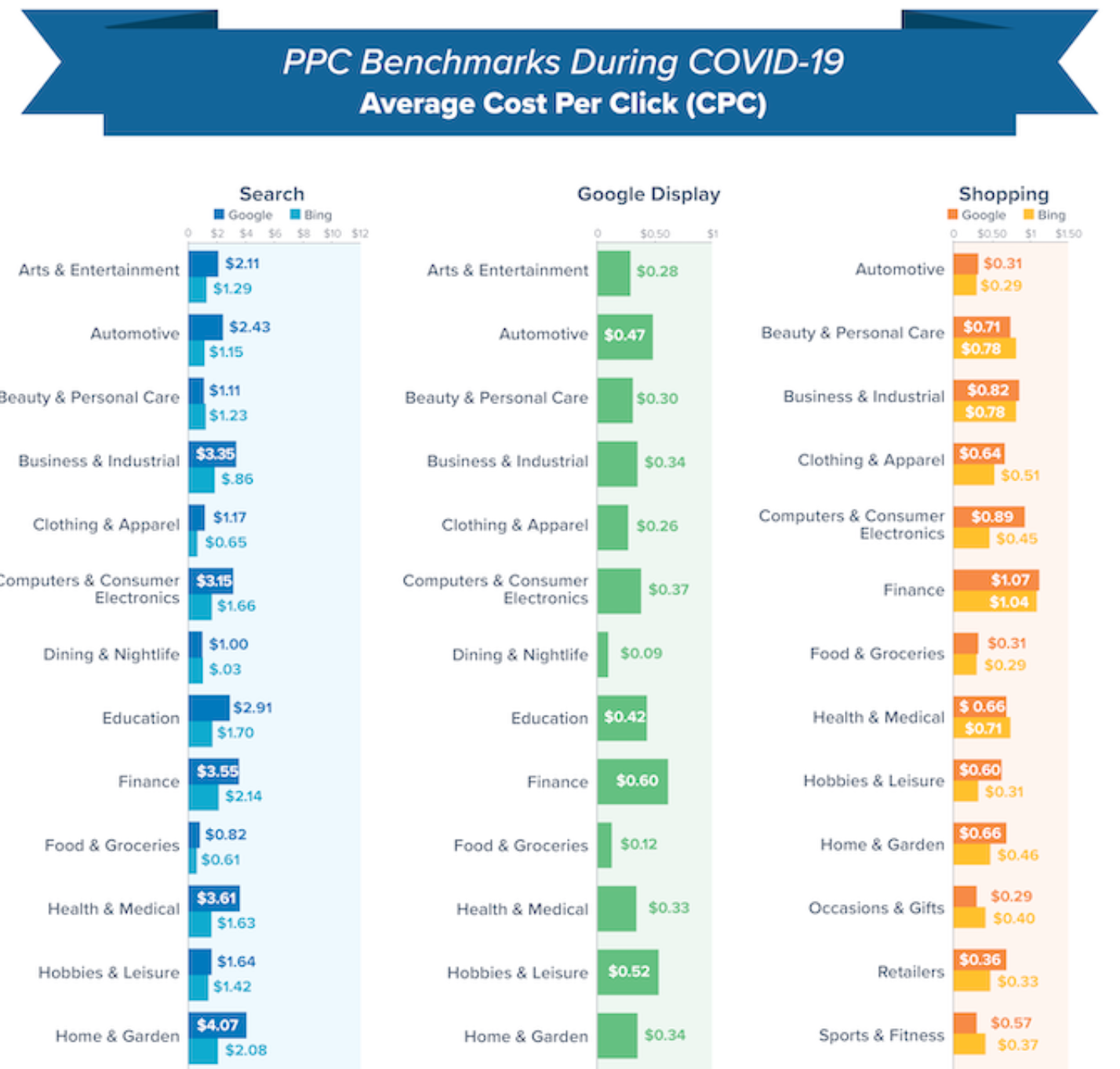 Google Ads benchmarks during COVID