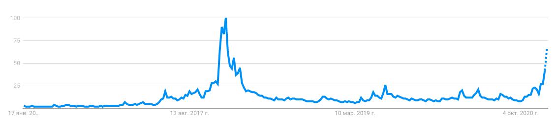 Данные Google Trends показывают, что интерес к цене биткоина снова растет