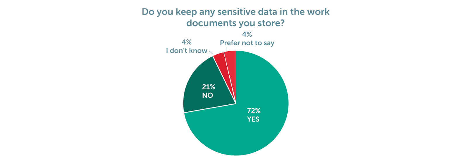 An ex with benefits: a third of employees still have access to files from former workplace 2