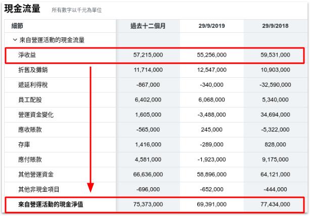 蘋果公司的營運活動現金流量表