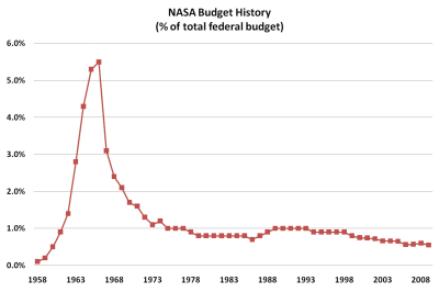 Lunar Pioneer: Discarding Shuttle: The Hidden Cost
