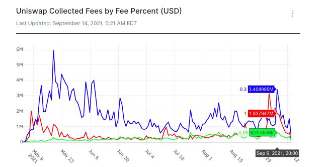 Uniswap fees