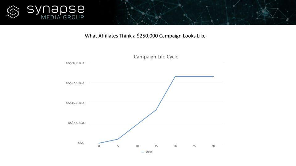 Paul Jeyapal – Campaign Life Cycle
