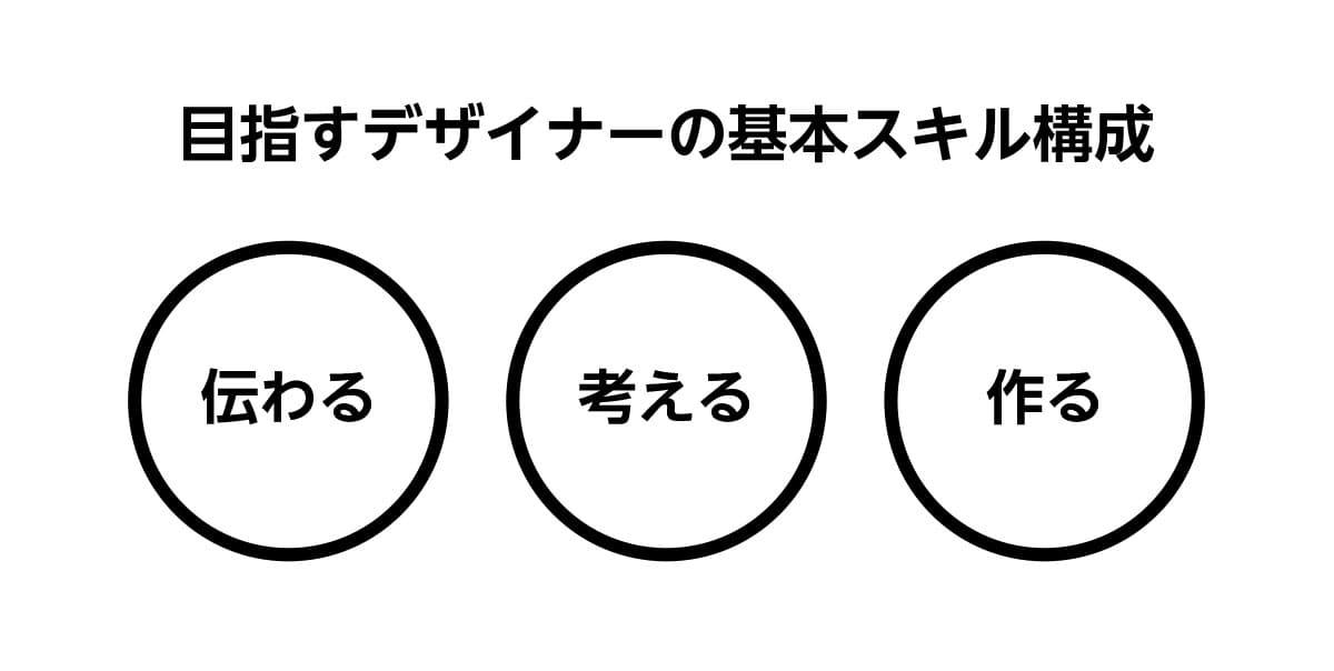 目指すデザイナーの基本スキル