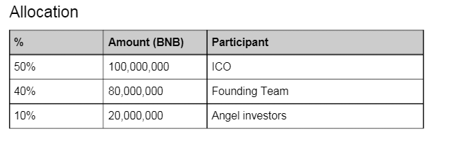 Alocação de recursos da Binance Coin