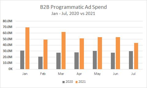B2B Programmatic Ad Spend, Jan-July, 2020 vs 2021 Chart