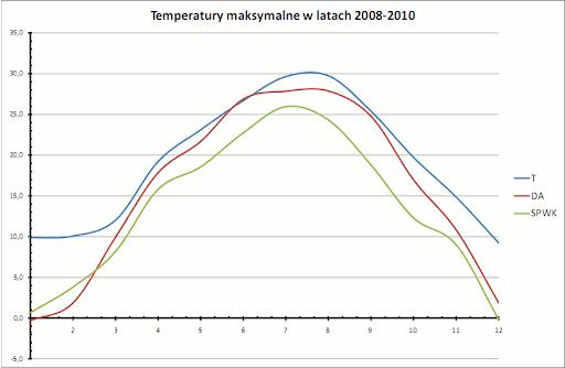 temperatury maksymalne, 2008-2010