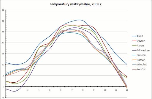 temperatury maksymalne, 2008