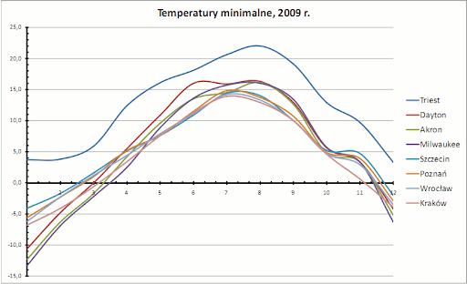 temperatury minimalne, 2009