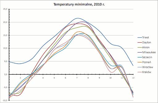 temperatury minimalne, 2010