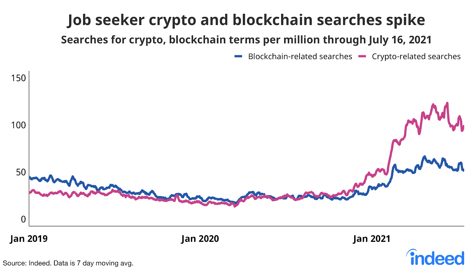 """Line graph titled """"Job seeker searches for crypto & blockchain terms spike."""""""