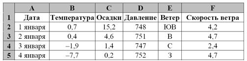 На основании данных, содержащихся в этой таблице, ответьте на два вопроса. 1. Какое среднее количество осадков выпадало за сутки в весенние месяцы (март, апрель, май)? Ответ на этот вопрос запишите в ячейку H2 таблицы. 2. Какая средняя скорость ветра была в те дни года, когда дул юго-западный (ЮЗ) ветер? Ответ на этот вопрос запишите в ячейку H3 таблицы. Ответы должны быть даны с точностью не менее двух знаков после запятой.