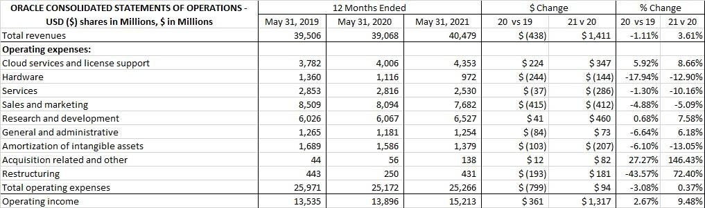 Oracle 2020 Operating Expense Analysis