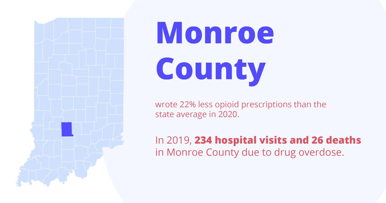 Monroe county wrote 22% less opioid prescriptions than the state average in 2020. In 2019, 234 hospital visits and 26 deaths in monroe county due to drug overdose