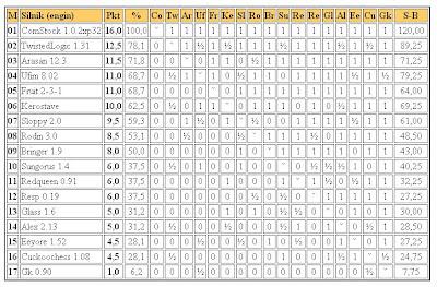Jurek Chess Ranking (JCR) - Page 2 4liga2011.02.19