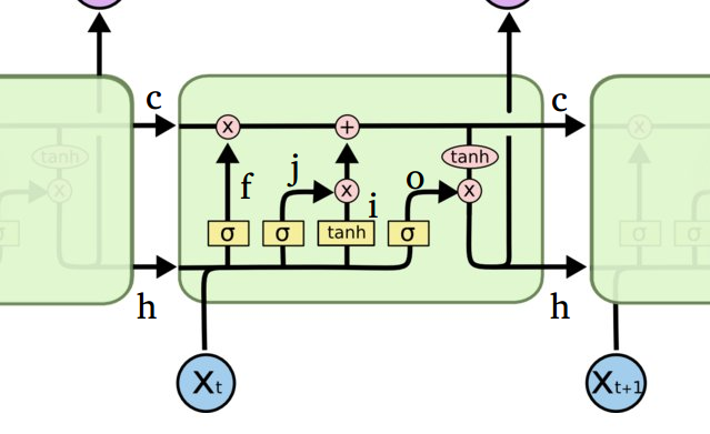 LSTM for dummies