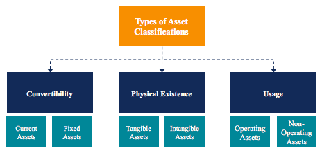 Types of assets|Source corporate finance institute