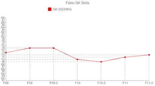 Fábio - GK Kicking