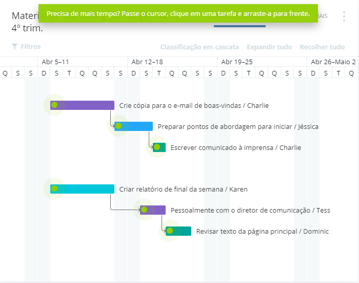 Captura de tela do fluxo das atividades do Wrike.