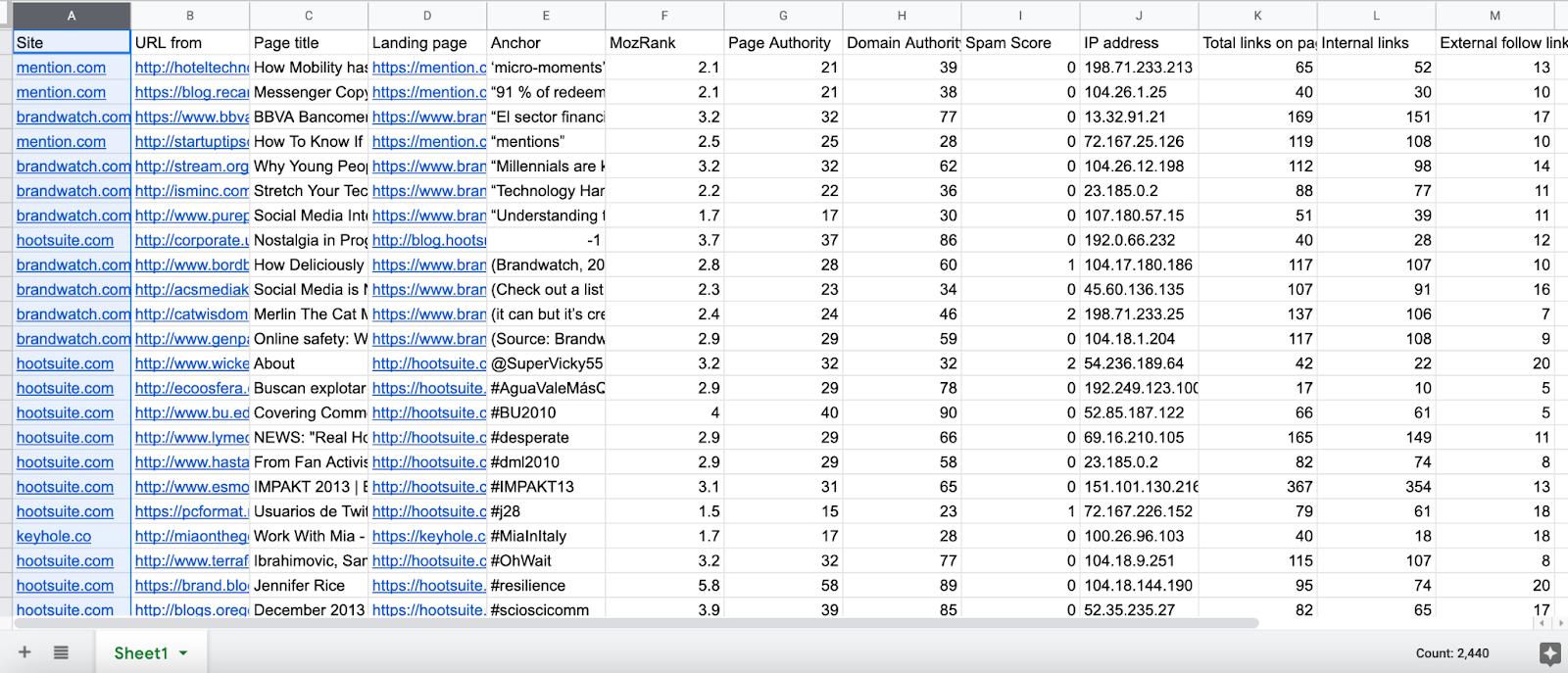 backlink checker spreadsheet