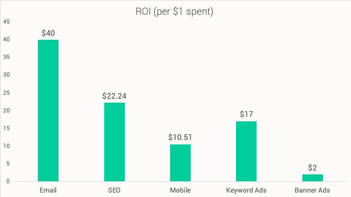 marketing-roi-chart