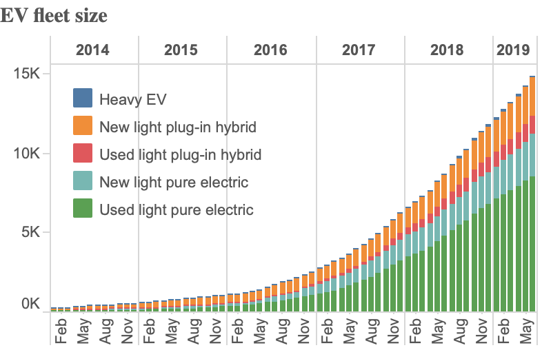 NZ Electric Car Guide - Leading The Charge