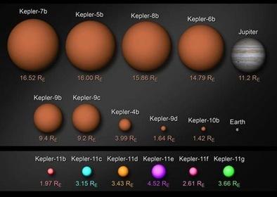 planetas Keplerianos comparados com a Terra e Júpiter