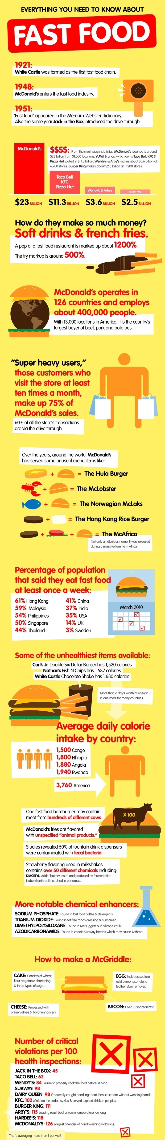 Fast Food Facts Infographic